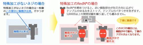 RedN説明